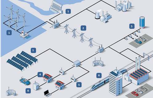 Energy to Smart Grid
