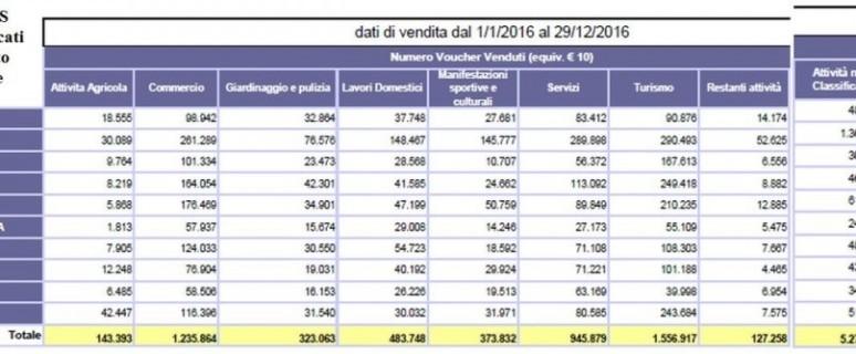 tabella voucher 2016 in Toscana