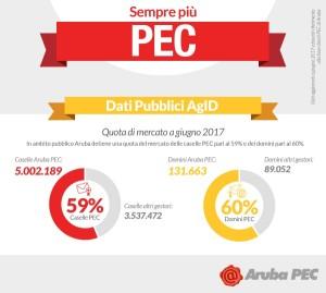 PEC_Infografica_AGID